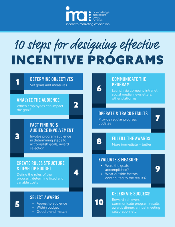 How To Develop An Incentive Program